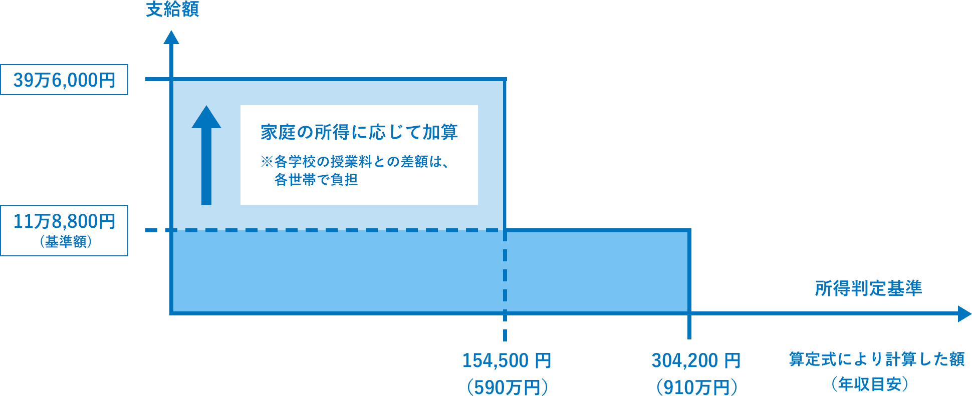 支給額のグラフ
